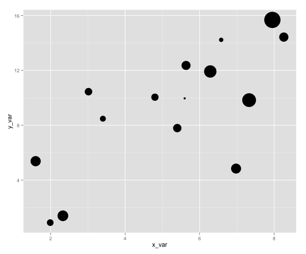 Bubble chart made in R using the ggplot2 library.