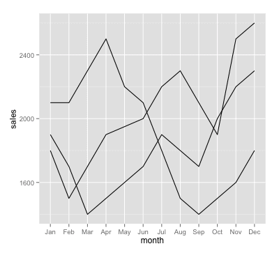 r-line-chart_ggplot2_before-small-multiples