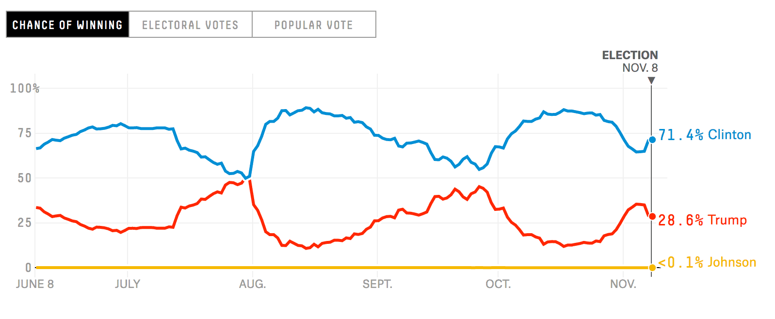 election_2016-chance-of-winning_line