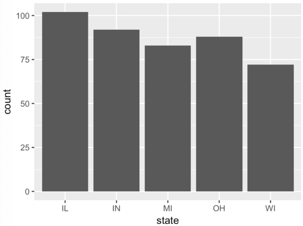 A bar chart of the number of counties in midwest states, made with ggplot2