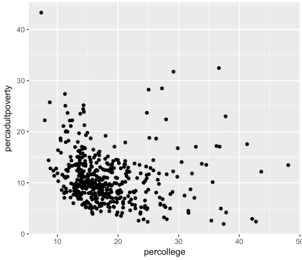 A ggplot scatterplot of the ggplot2 midwest dataset - college% vs adult poverty %