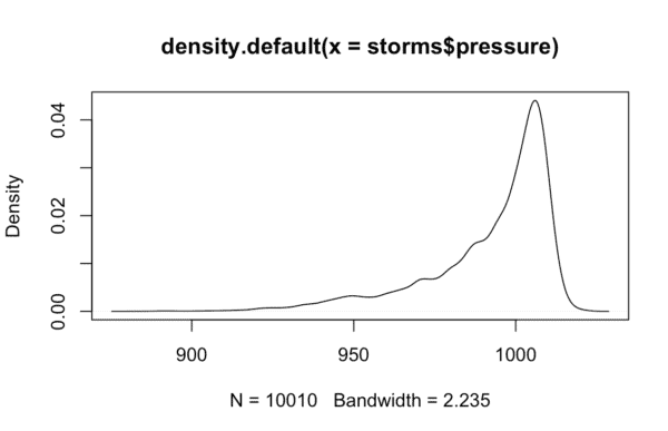 A density plot in R, created with base R.